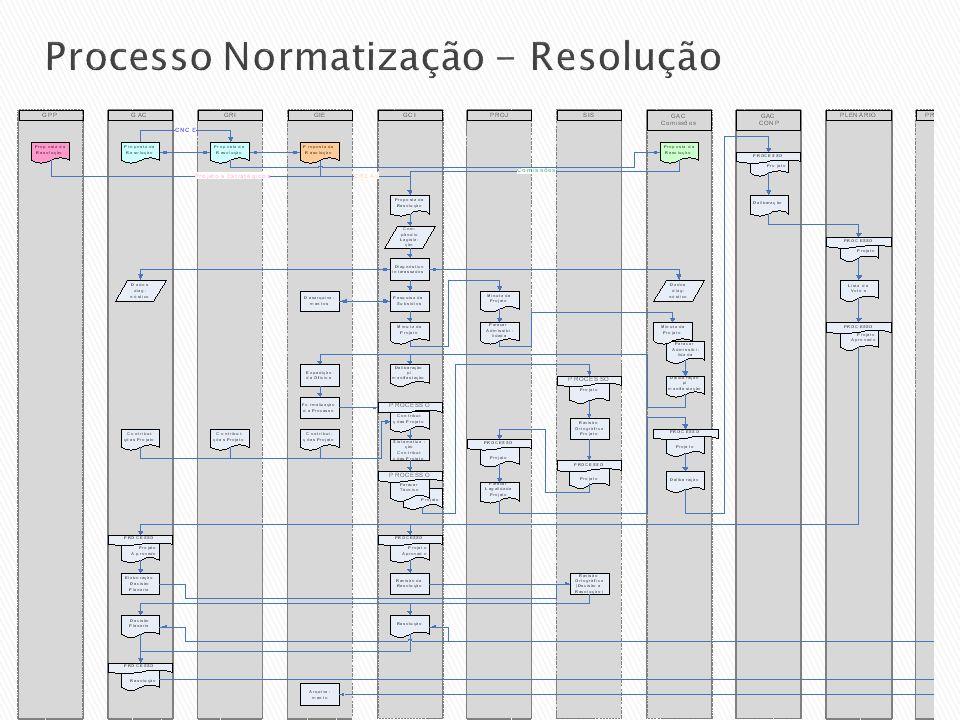 Processo Normatização - Resolução
