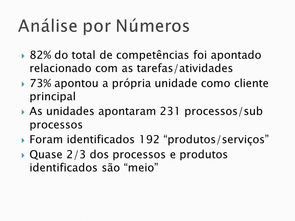 Análise por Números 82% do total de competências foi apontado relacionado com as tarefas/atividades.