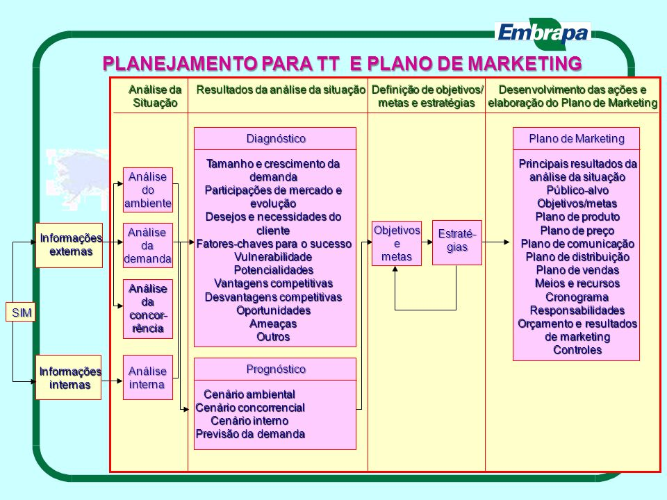 PLANEJAMENTO PARA TT E PLANO DE MARKETING