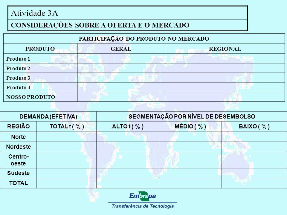 PARTICIPAÇÃO DO PRODUTO NO MERCADO SEGMENTAÇÃO POR NÍVEL DE DESEMBOLSO