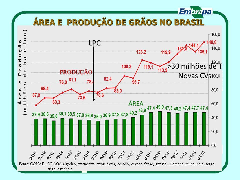 ÁREA E PRODUÇÃO DE GRÃOS NO BRASIL