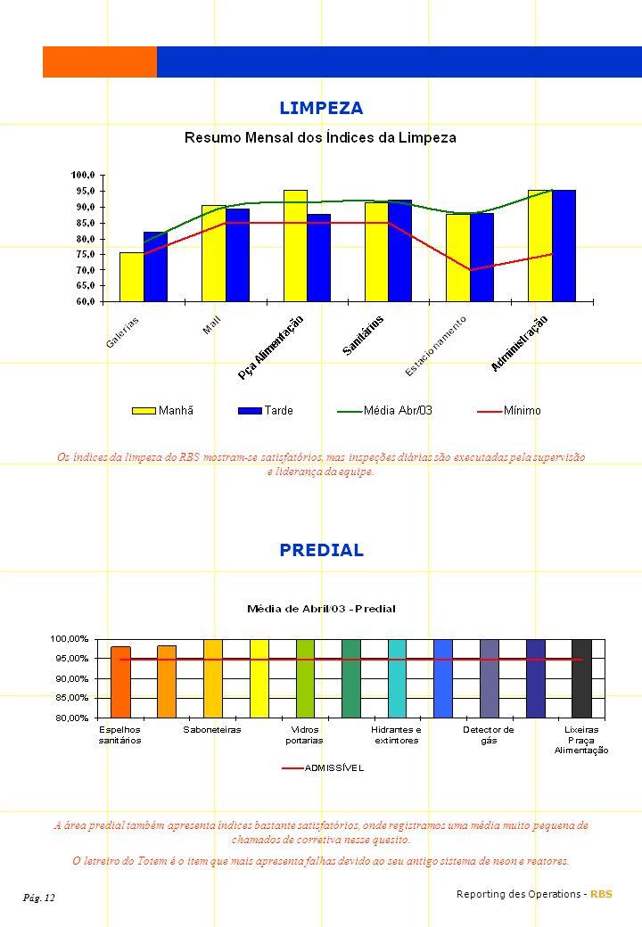 LIMPEZA Os índices da limpeza do RBS mostram-se satisfatórios, mas inspeções diárias são executadas pela supervisão e liderança da equipe.