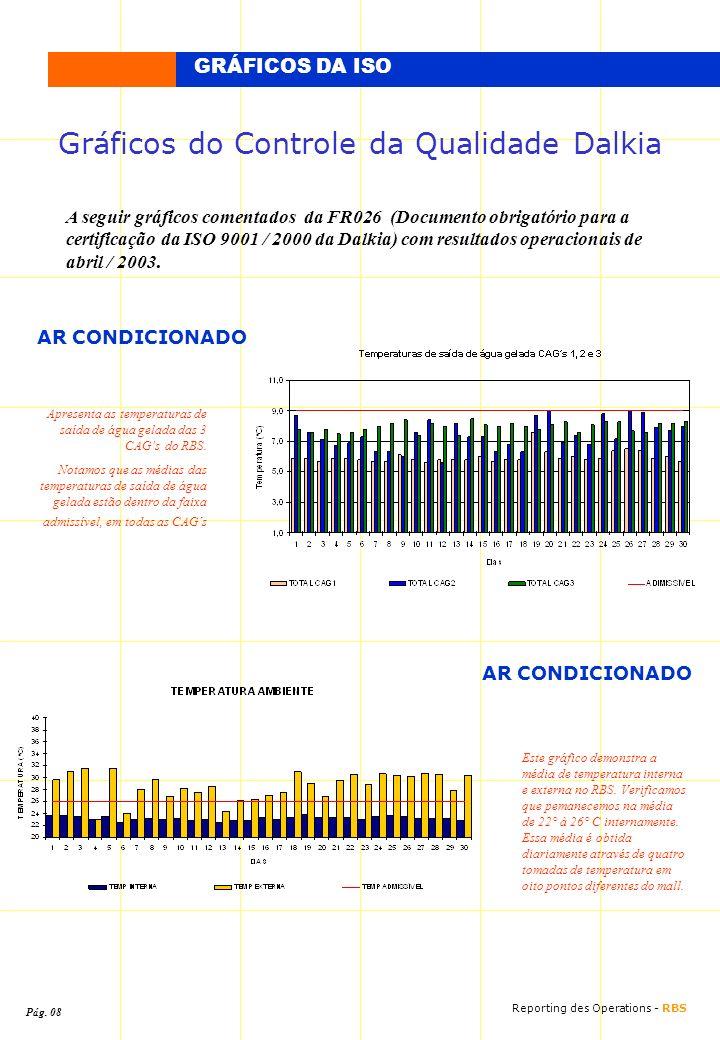 Gráficos do Controle da Qualidade Dalkia