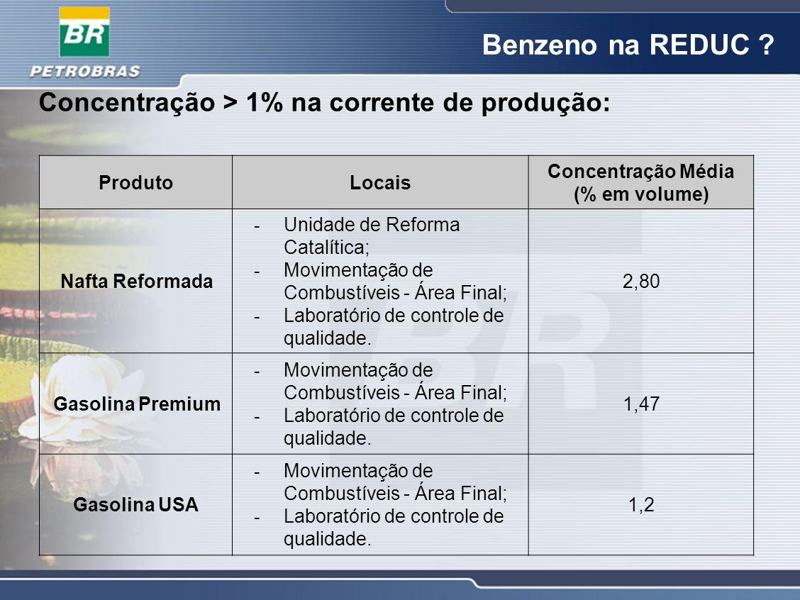 Benzeno na REDUC Concentração > 1% na corrente de produção:
