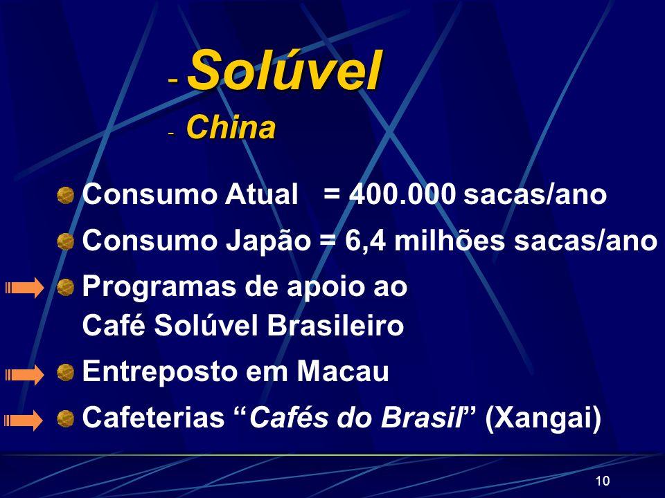 Solúvel China Consumo Atual = 400.000 sacas/ano
