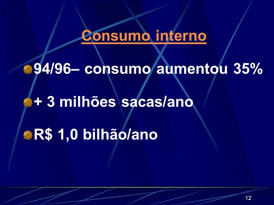 Consumo interno 94/96– consumo aumentou 35% + 3 milhões sacas/ano R$ 1,0 bilhão/ano