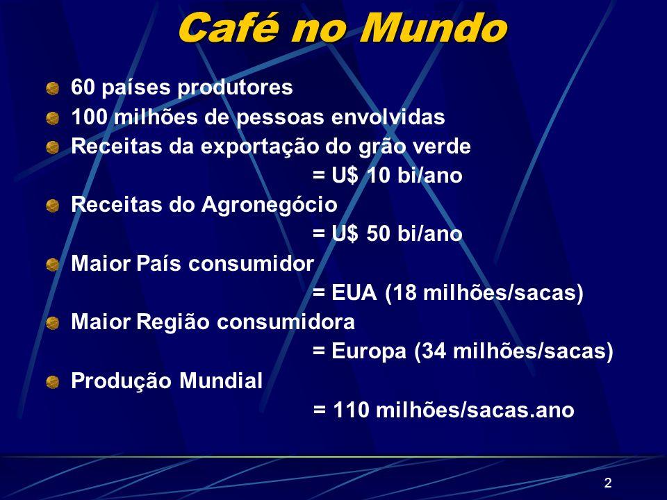 Café no Mundo 60 países produtores 100 milhões de pessoas envolvidas