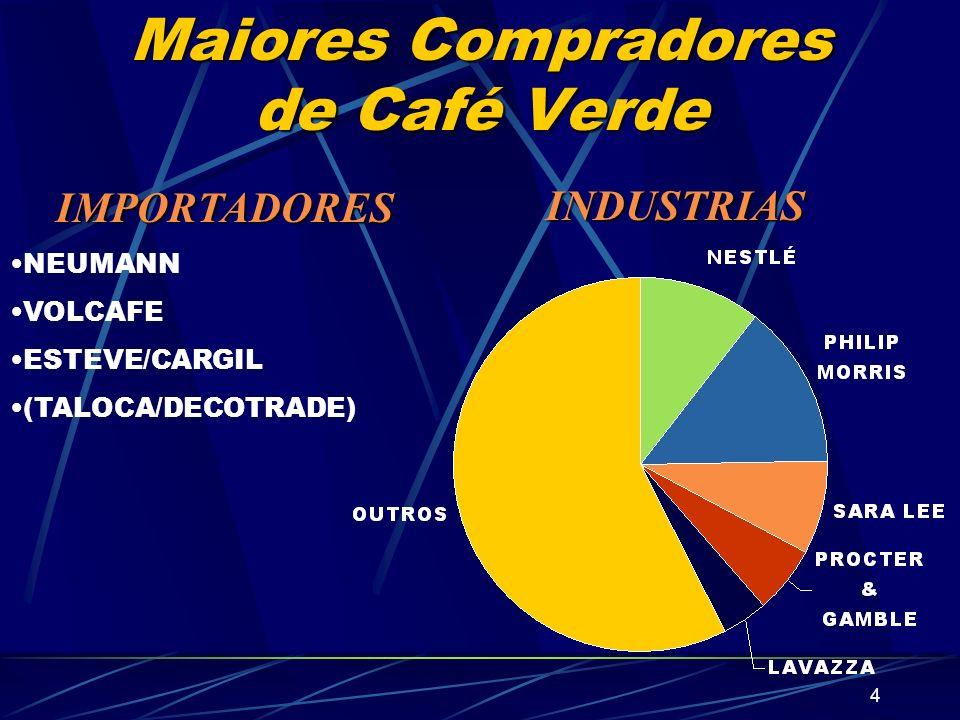 Maiores Compradores de Café Verde