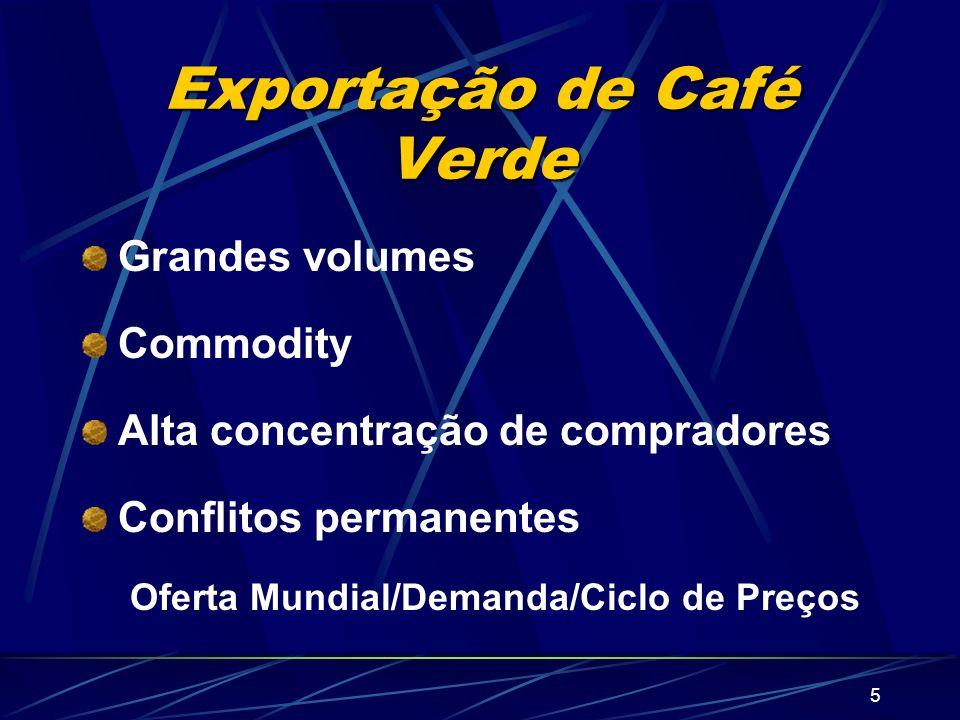 Exportação de Café Verde