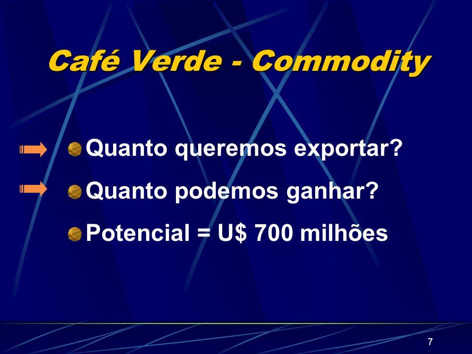 Café Verde - Commodity Quanto queremos exportar