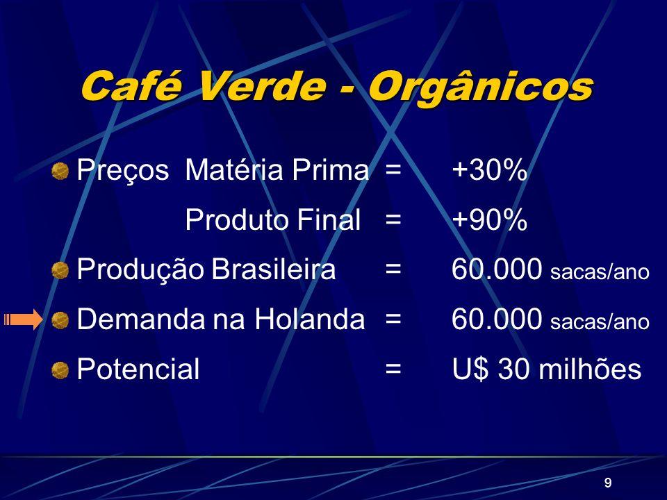 Café Verde - Orgânicos Preços Matéria Prima = +30%