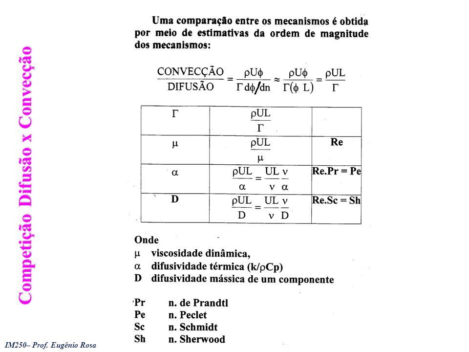 Competição Difusão x Convecção