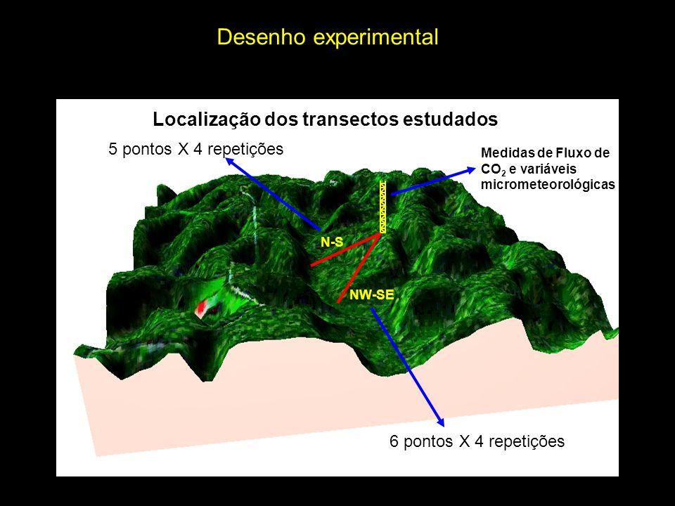 Desenho experimental Localização dos transectos estudados
