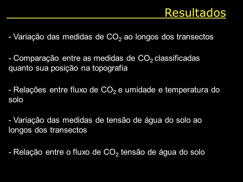 Resultados - Variação das medidas de CO2 ao longos dos transectos