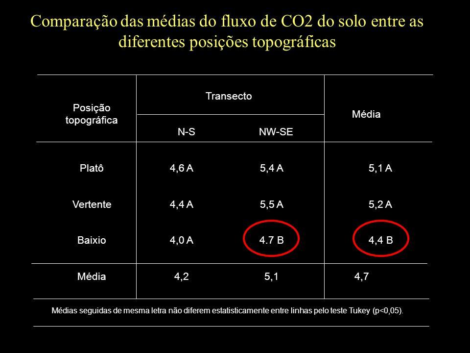 Comparação das médias do fluxo de CO2 do solo entre as diferentes posições topográficas