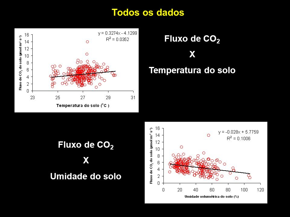 Todos os dados Fluxo de CO2 X Temperatura do solo Fluxo de CO2 X