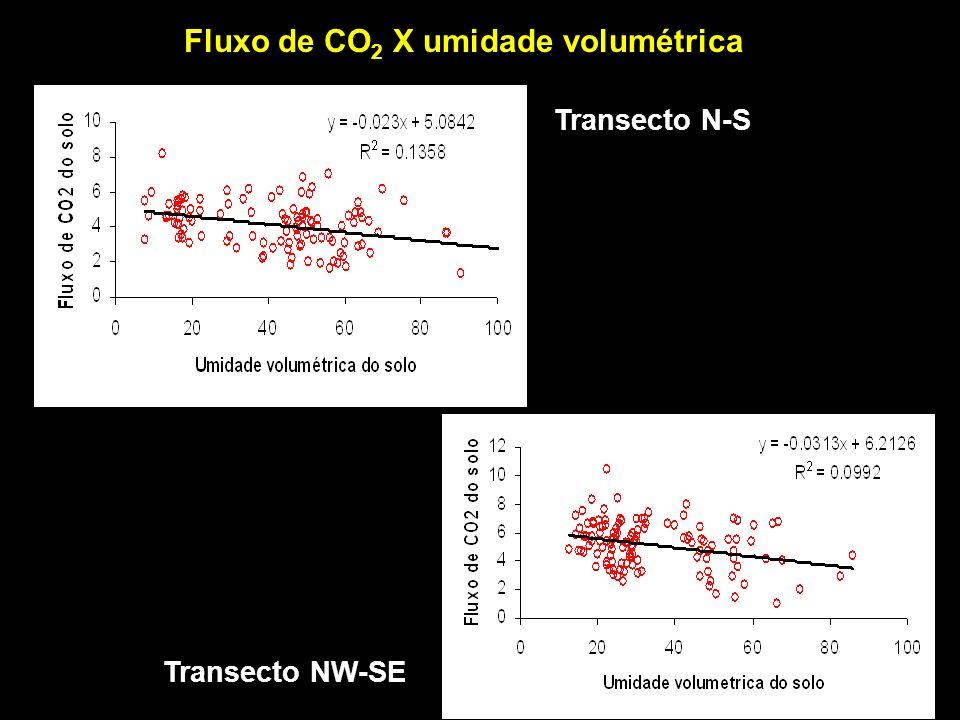Fluxo de CO2 X umidade volumétrica