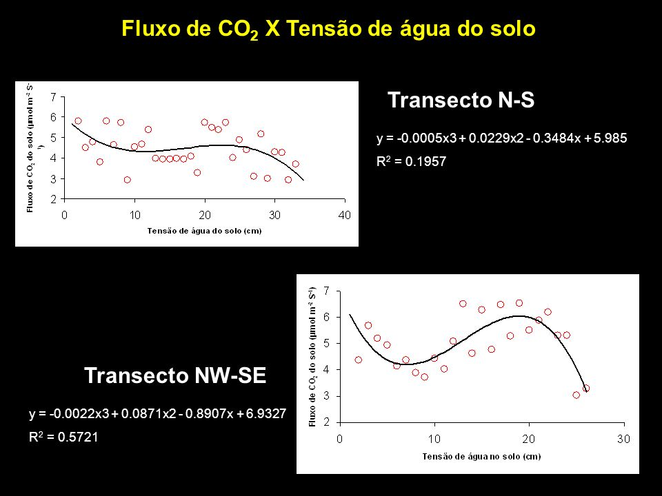 Fluxo de CO2 X Tensão de água do solo
