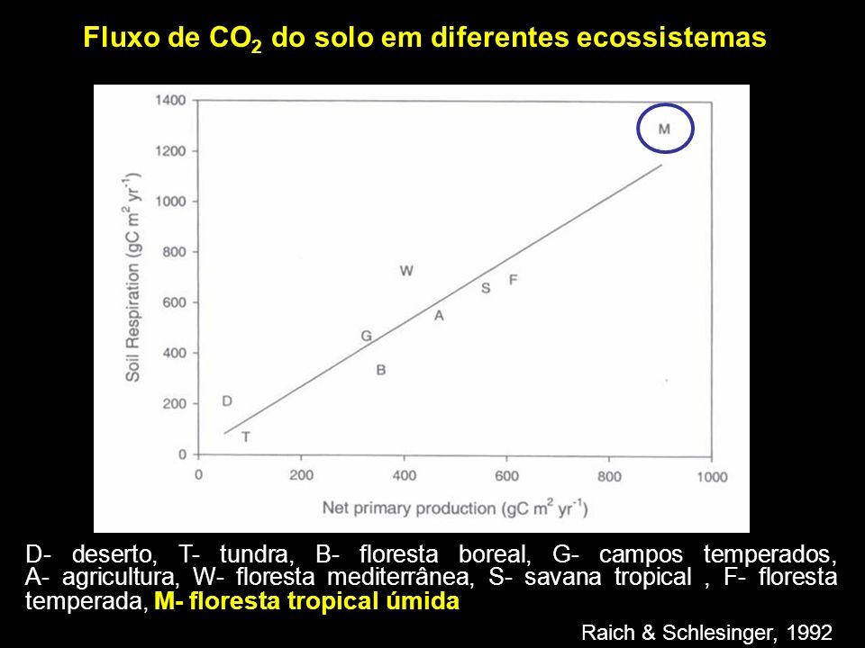 Fluxo de CO2 do solo em diferentes ecossistemas