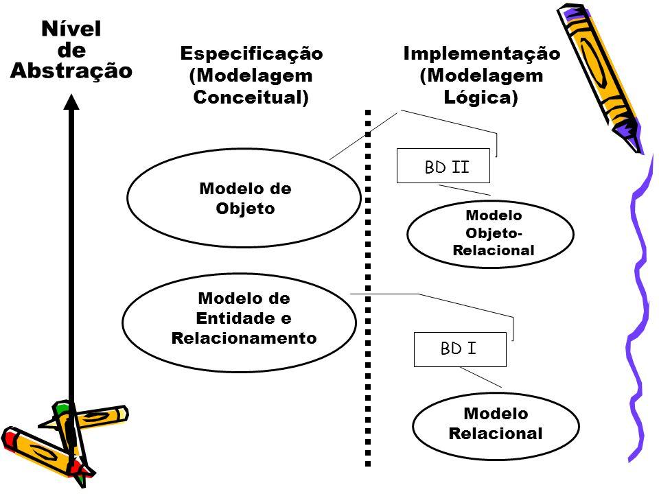 Nível de Abstração Especificação (Modelagem Conceitual) Implementação