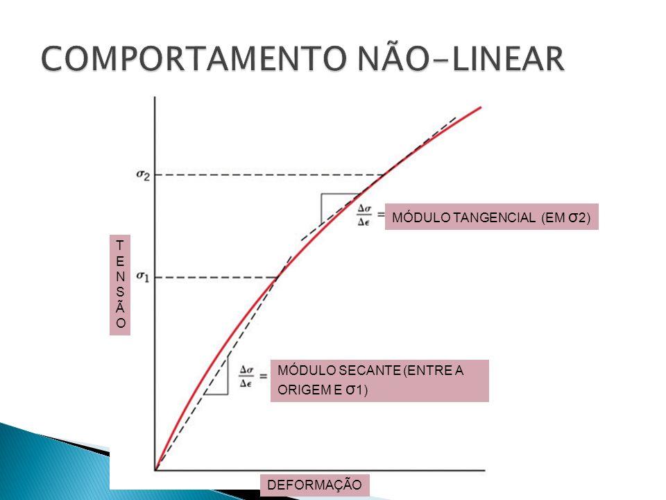 COMPORTAMENTO NÃO-LINEAR