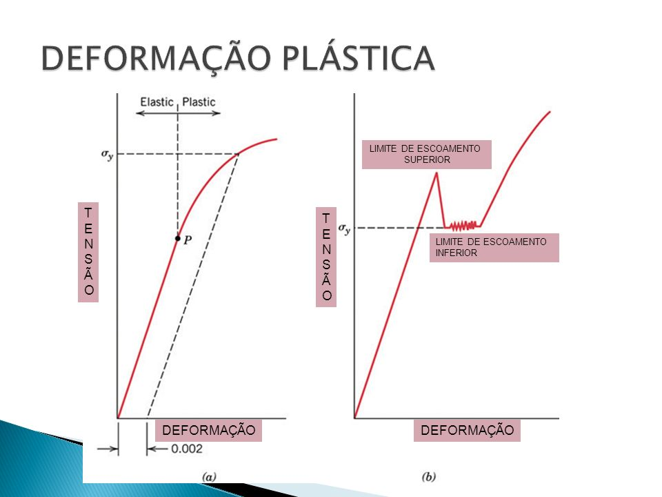 DEFORMAÇÃO PLÁSTICA TENSÃO TENSÃO DEFORMAÇÃO DEFORMAÇÃO