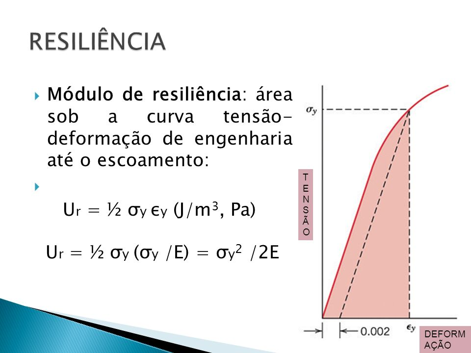 RESILIÊNCIA Módulo de resiliência: área sob a curva tensão- deformação de engenharia até o escoamento: