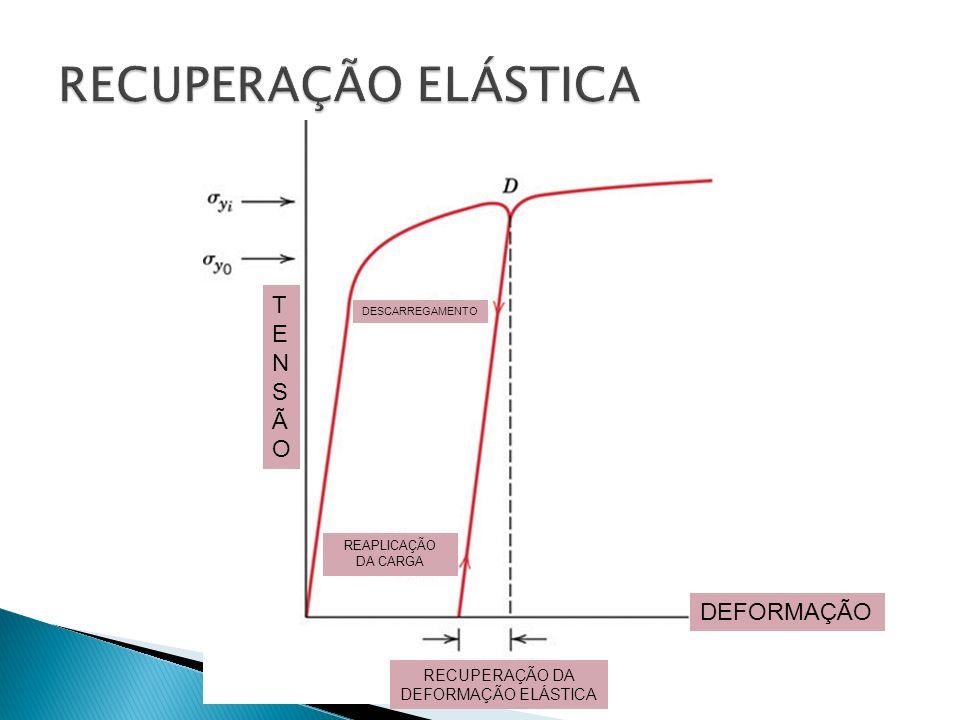 RECUPERAÇÃO DA DEFORMAÇÃO ELÁSTICA