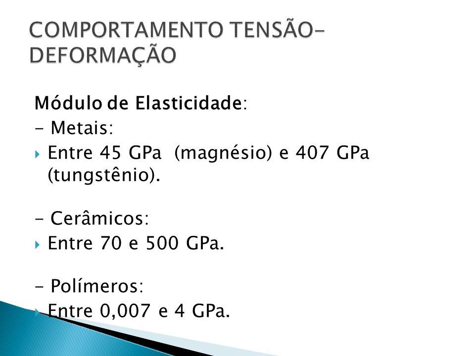 COMPORTAMENTO TENSÃO-DEFORMAÇÃO