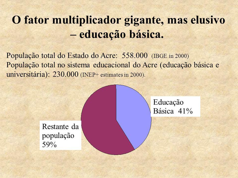 O fator multiplicador gigante, mas elusivo – educação básica.