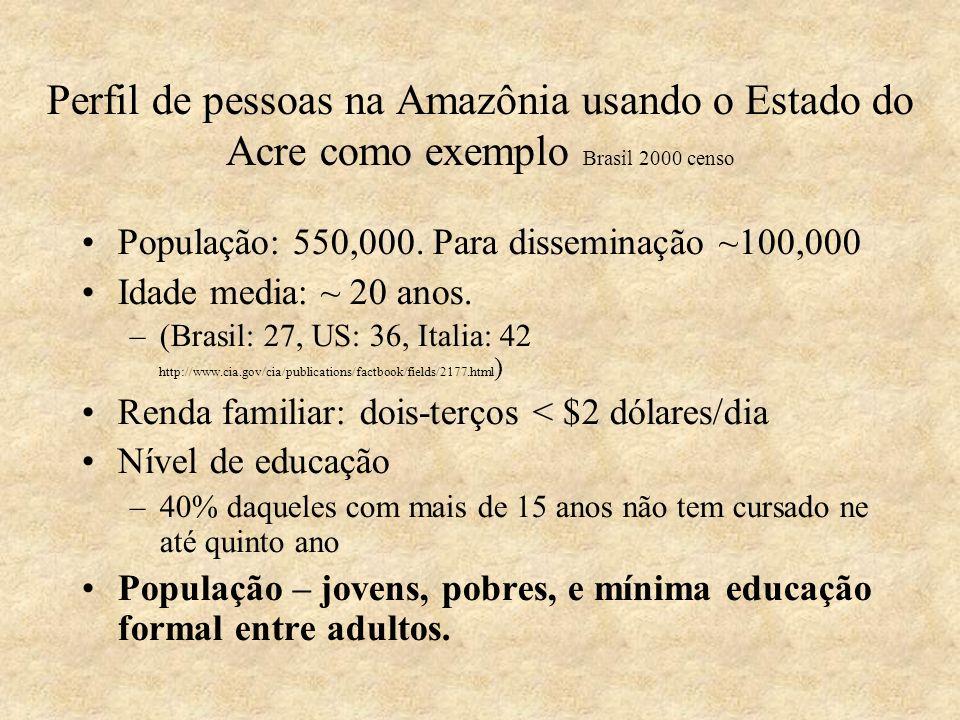 Perfil de pessoas na Amazônia usando o Estado do Acre como exemplo Brasil 2000 censo