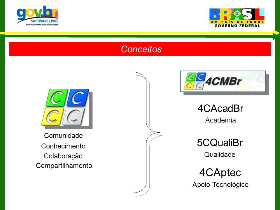 4CAptec 4CAcadBr 5CQualiBr Conceitos Comunidade Academia Conhecimento