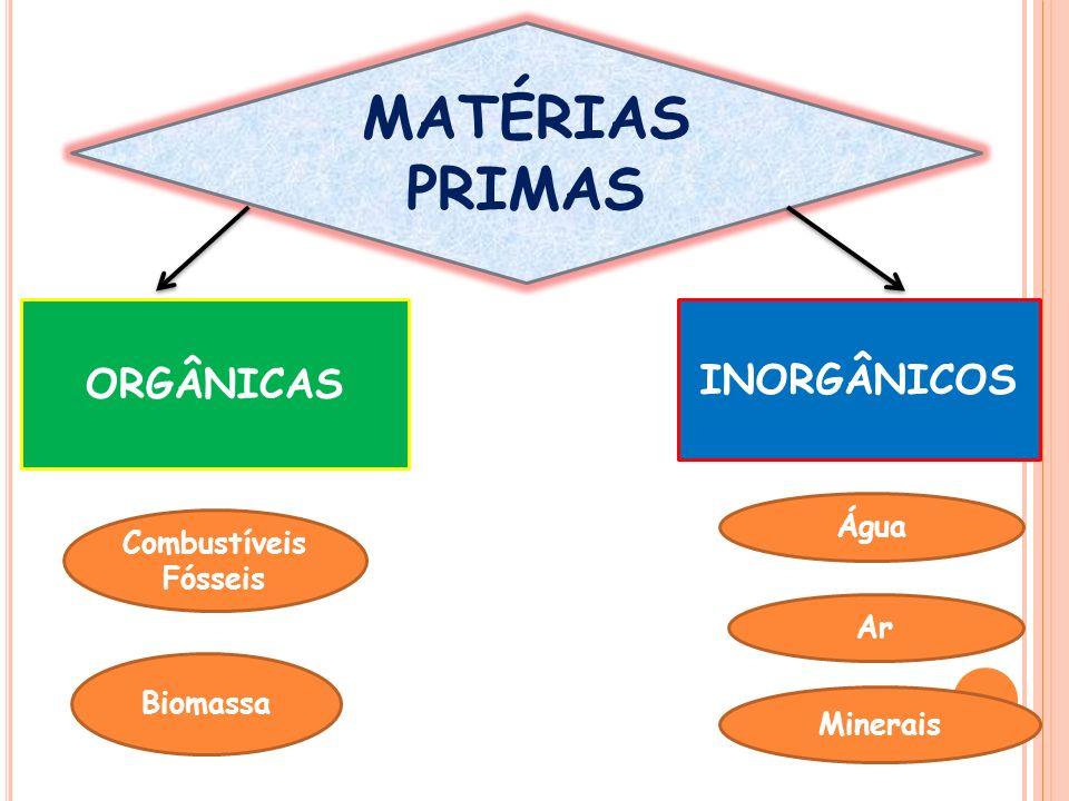 MATÉRIAS PRIMAS ORGÂNICAS INORGÂNICOS Água Combustíveis Fósseis Ar