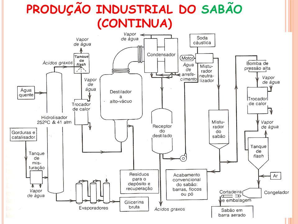 PRODUÇÃO INDUSTRIAL DO SABÃO (CONTINUA)