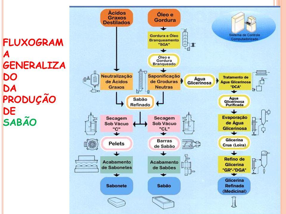 FLUXOGRAMA GENERALIZADO DA PRODUÇÃO DE SABÃO