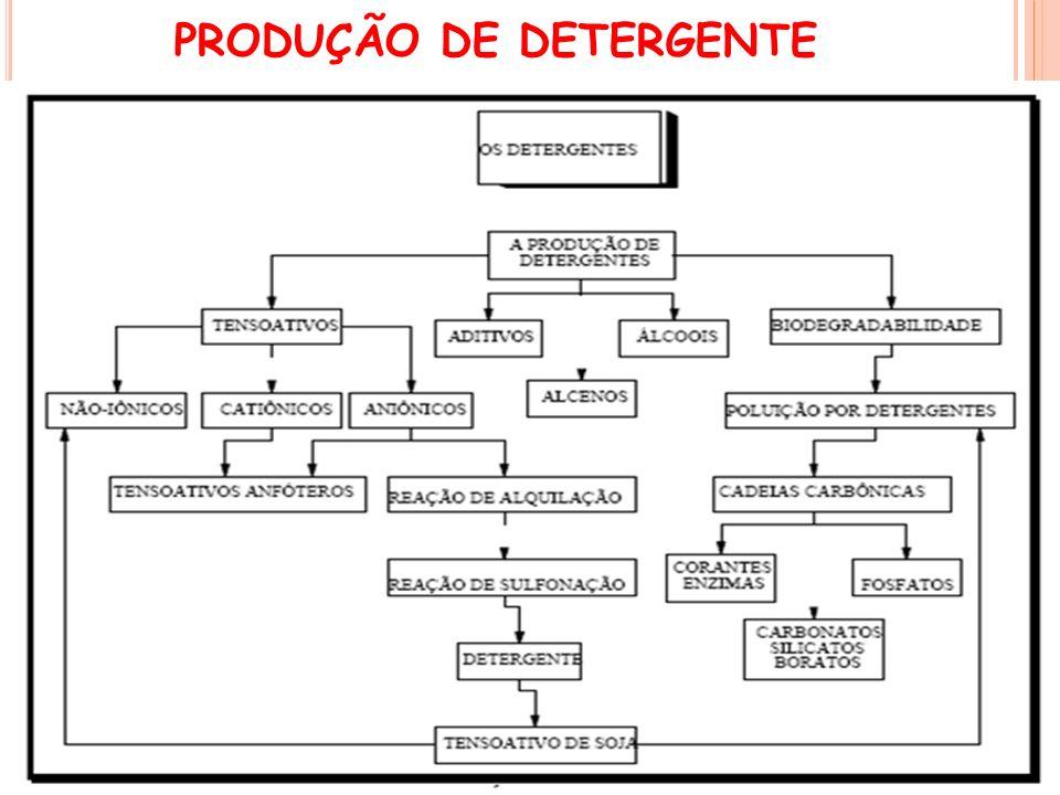 PRODUÇÃO DE DETERGENTE