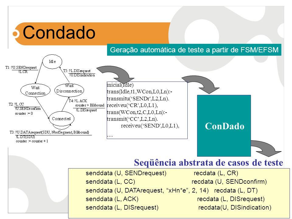 Condado ConDado Seqüência abstrata de casos de teste