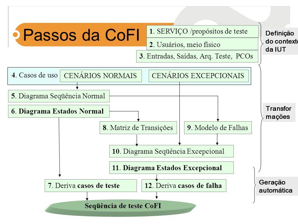 Seqüência de teste CoFI
