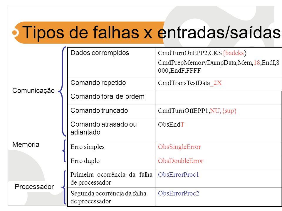 Tipos de falhas x entradas/saídas