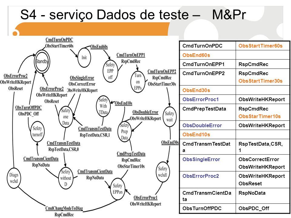 S4 - serviço Dados de teste – M&Pr
