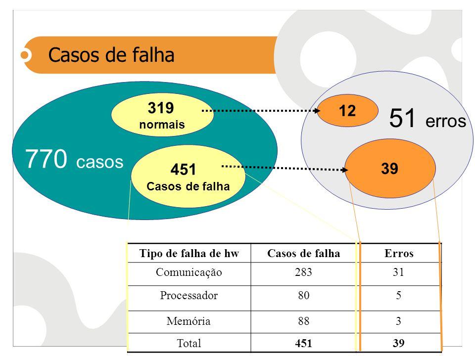 51 erros 770 casos Casos de falha 319 12 39 451 normais Casos de falha