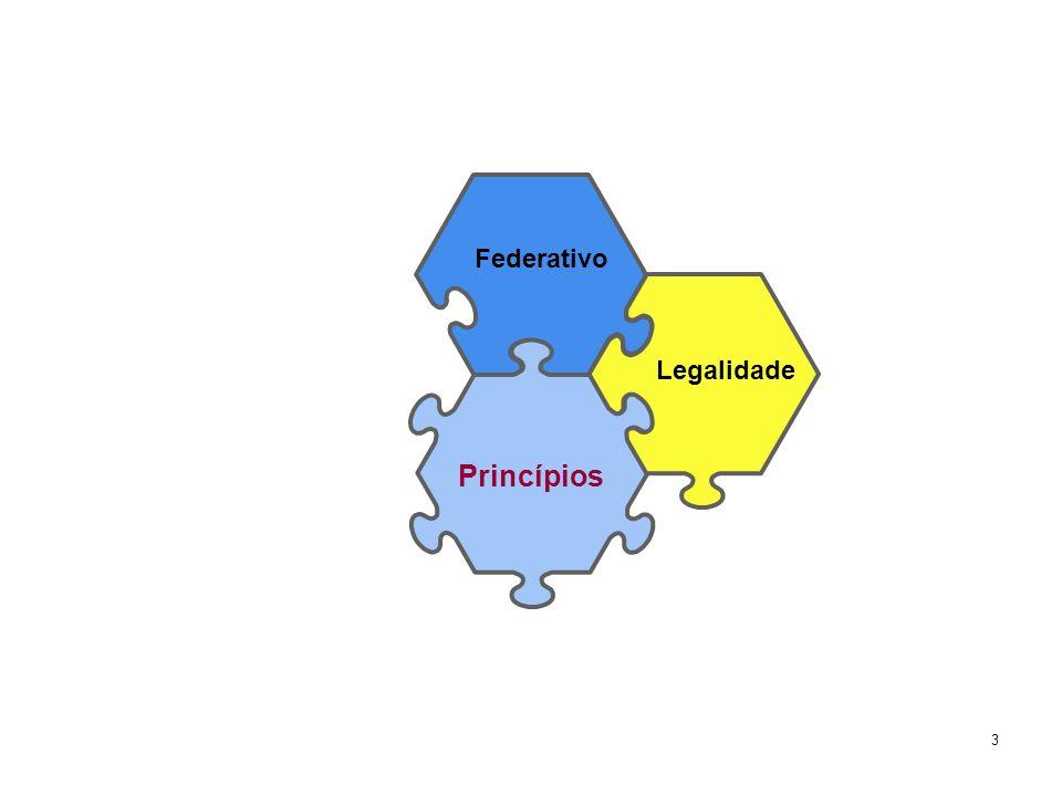 Federativo Legalidade Princípios