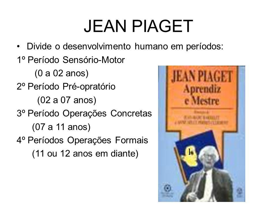 JEAN PIAGET Divide o desenvolvimento humano em períodos:
