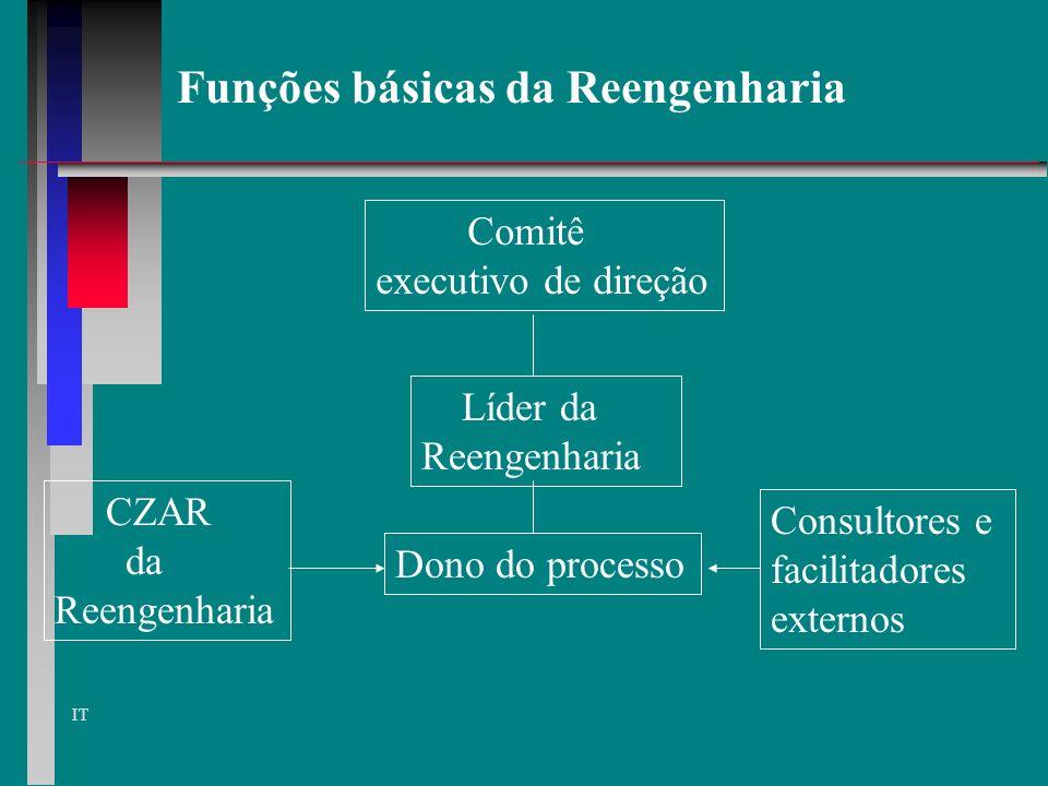 Funções básicas da Reengenharia