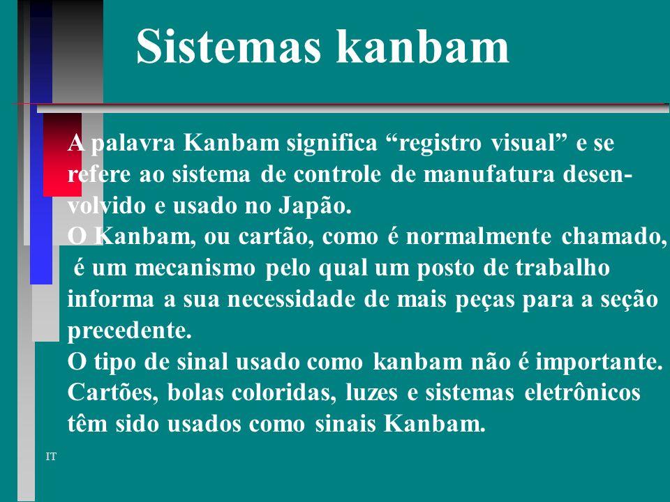 Sistemas kanbam A palavra Kanbam significa registro visual e se