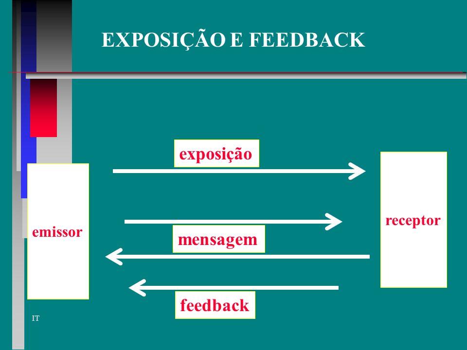 EXPOSIÇÃO E FEEDBACK exposição receptor emissor mensagem feedback