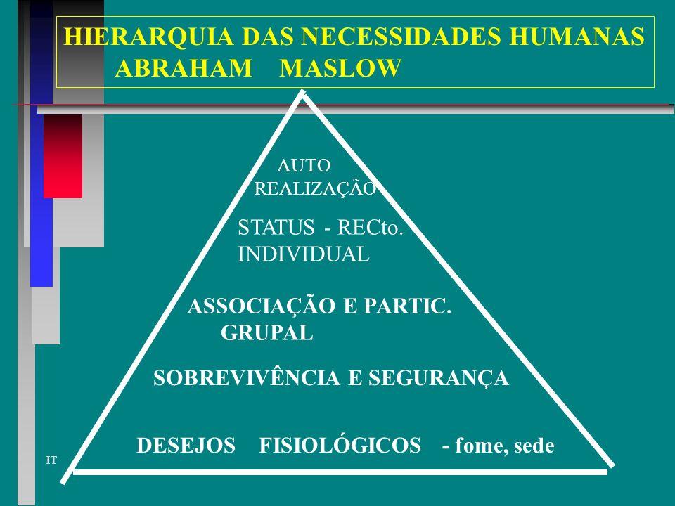 HIERARQUIA DAS NECESSIDADES HUMANAS ABRAHAM MASLOW