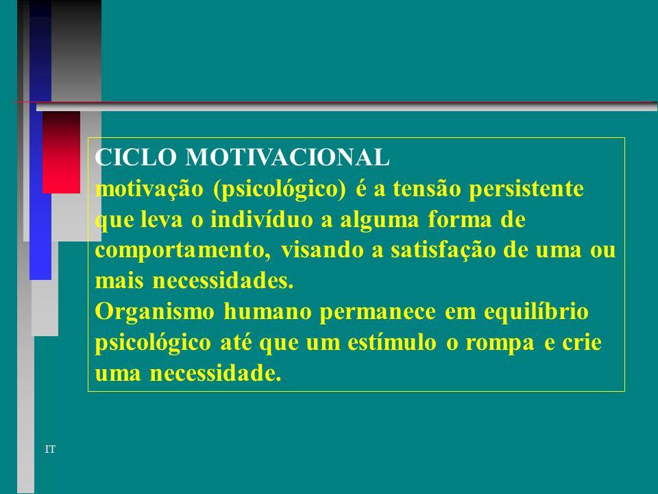 CICLO MOTIVACIONAL motivação (psicológico) é a tensão persistente. que leva o indivíduo a alguma forma de.