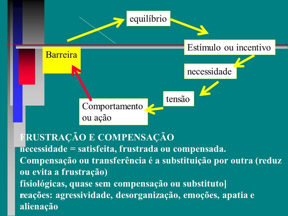 equilíbrio Estímulo ou incentivo. Barreira. necessidade. tensão. Comportamento. ou ação. FRUSTRAÇÃO E COMPENSAÇÃO.