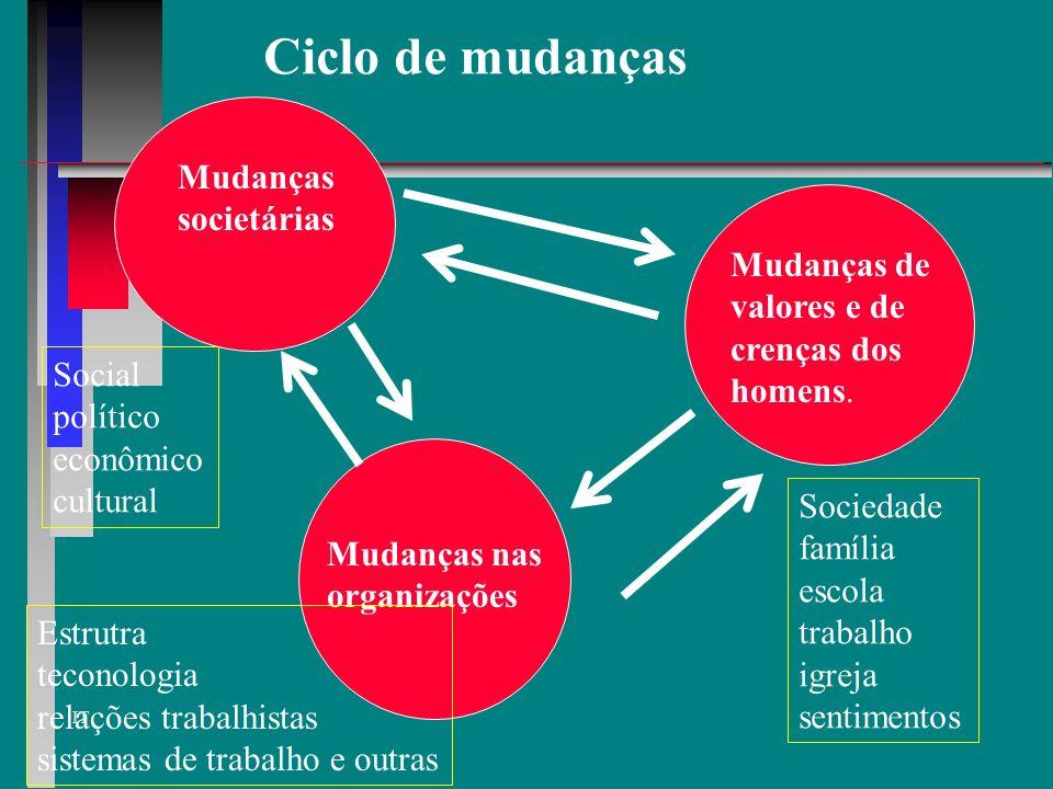 Ciclo de mudanças Mudanças societárias Mudanças de valores e de